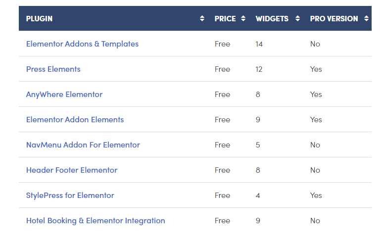 plugin - 9 Best Free WordPress Elementor Plugins Compared
