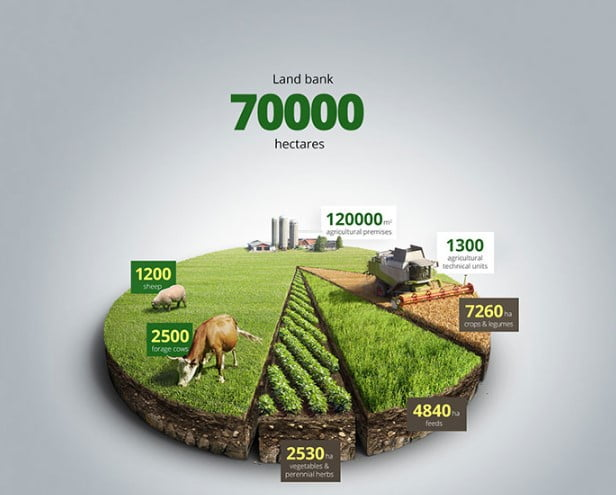 Agricultural-3d-Infographics - 43+ BEST Free Awesome Infographic Designs IDEA [year]