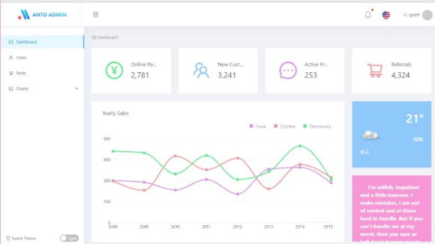 AntD - 36+ BEST Free React Admin Dashboard Templates [year]