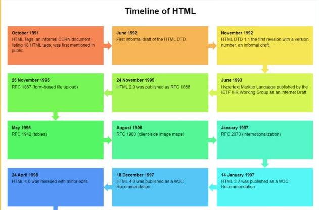 Timeline-Of-Html - 33+ BEST FREE CSS & Javascript Timeline IDEA [year]